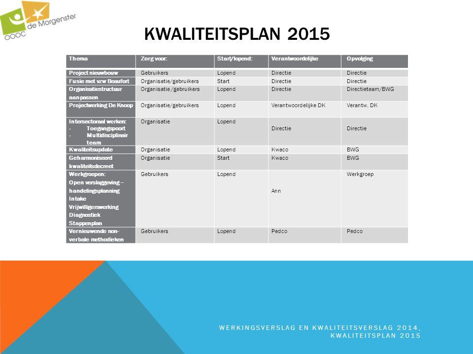 KWALITEITSPLAN 2015 WERKINGSVERSLAG EN KWALITEITSVERSLAG 2014, KWALITEITSPLAN 2015 Thema Zorg voor:Start/lopend:VerantwoordelijkeOpvolging Project nie