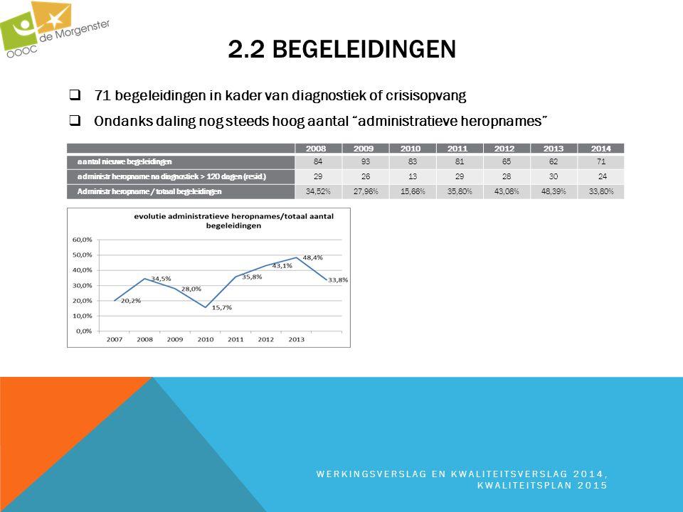 """2.2 BEGELEIDINGEN  71 begeleidingen in kader van diagnostiek of crisisopvang  Ondanks daling nog steeds hoog aantal """"administratieve heropnames"""" WER"""
