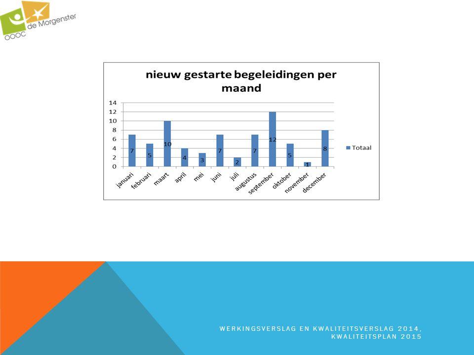  2014 = eerste volwaardig jaar portefeuille  Gunstig financieel resultaat 2014 heeft (onder andere) te maken met  Portefeuille is voor De Morgenster voordeliger dan de vroegere kaderfinanciering (maar daar staan ook meer diagnostische dossiers tegenover)  In kaderfinanciering was gesubsidieerde ziektevervanging voorzien.