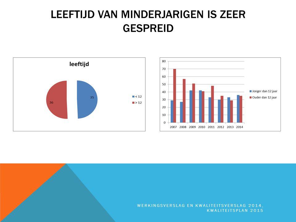 VERWIJZERS WERKINGSVERSLAG EN KWALITEITSVERSLAG 2014, KWALITEITSPLAN 2015 Grote verschuivingen:  Het relatief belang van de bijzondere jeugdzorg neemt af tot resp.