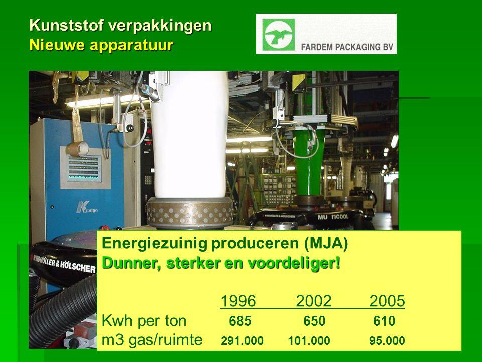 Energiezuinig produceren (MJA) Dunner, sterker en voordeliger! 1996 2002 2005 Kwh per ton 685 650 610 m3 gas/ruimte 291.000 101.000 95.000