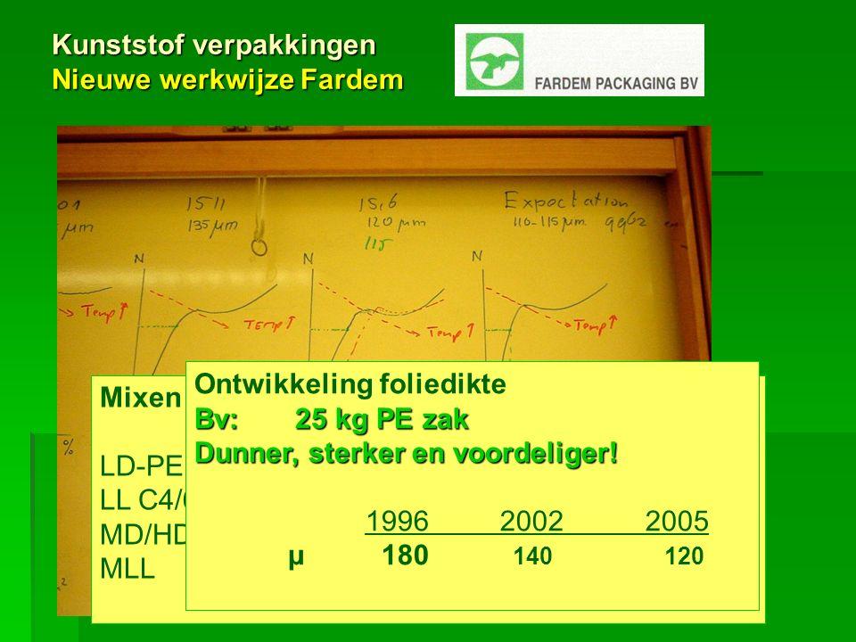 Kunststof verpakkingen Nieuwe werkwijze Fardem Mixen met nieuwe polymeren 2002 2005 LD-PE 70% 35% LL C4/6 20% 20% MD/HD 7% 15% MLL 3% 30% Ontwikkeling foliedikte Bv: 25 kg PE zak Dunner, sterker en voordeliger.