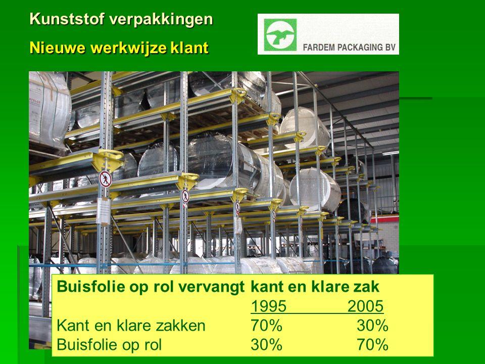 Kunststof verpakkingen Nieuwe werkwijze klant Buisfolie op rol vervangt kant en klare zak 19952005 Kant en klare zakken70% 30% Buisfolie op rol30% 70%