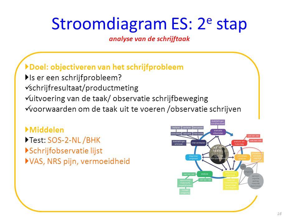 Stroomdiagram ES: 2 e stap analyse van de schrijftaak  Doel: objectiveren van het schrijfprobleem  Is er een schrijfprobleem? schrijfresultaat/produ