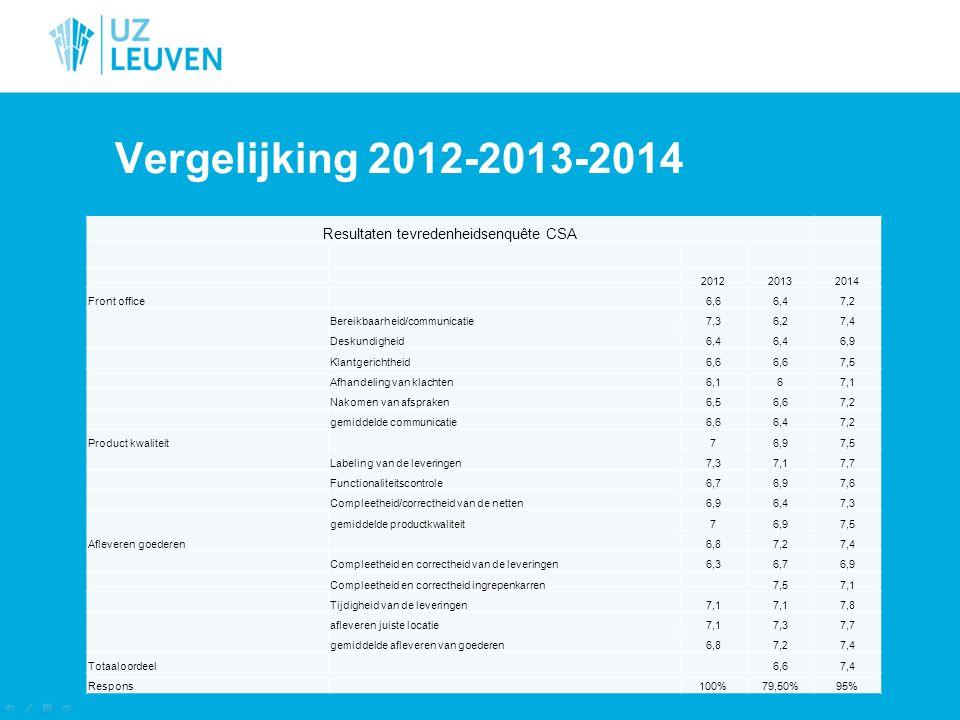 Vergelijking 2012-2013-2014 Resultaten tevredenheidsenquête CSA 201220132014 Front office 6,66,47,2 Bereikbaarheid/communicatie7,36,27,4 Deskundigheid