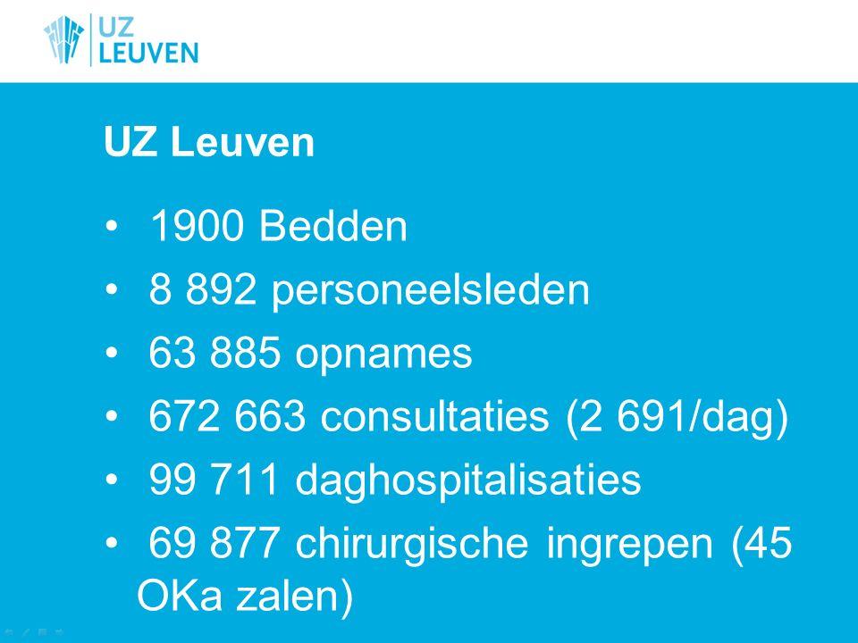 UZ Leuven 1900 Bedden 8 892 personeelsleden 63 885 opnames 672 663 consultaties (2 691/dag) 99 711 daghospitalisaties 69 877 chirurgische ingrepen (45