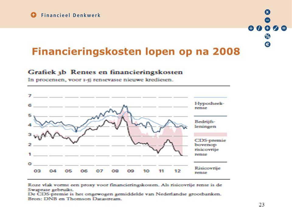Samengevat: banken in zwaar weer Aan de creditzijde van de balans: –Geen match tussen vraag en aanbod –Hoge kosten financiering Aan de debetzijde: –Afboekingen lopen op; toename risico's Banken hebben een balansprobleem 24