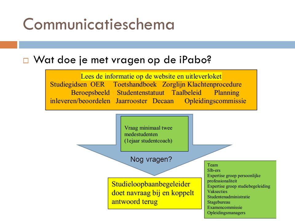 Communicatieschema  Wat doe je met vragen op de iPabo? Nog vragen?
