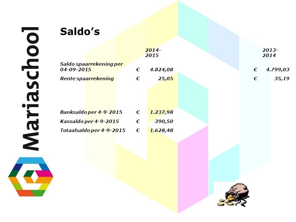 2014- 2015 2013- 2014 Saldo spaarrekening per 04-09-2015€4.824,08€4.799,03 Rente spaarrekening€25,05€35,19 Banksaldo per 4-9-2015€1.237,98 Kassaldo pe