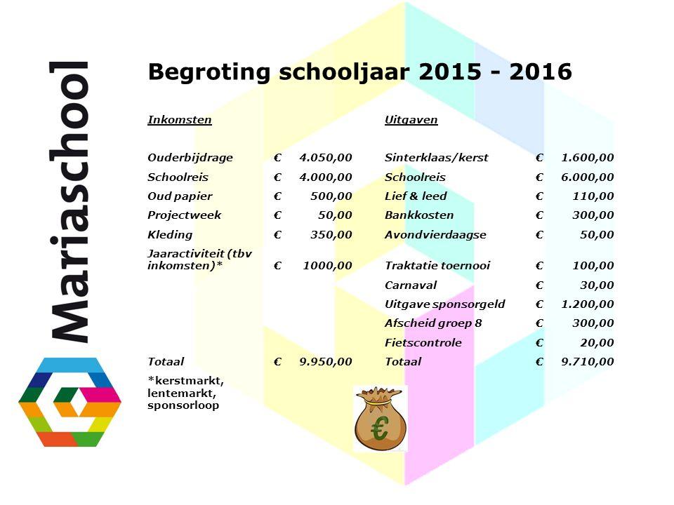 Begroting schooljaar 2015 - 2016 InkomstenUitgaven Ouderbijdrage€4.050,00Sinterklaas/kerst€1.600,00 Schoolreis€4.000,00Schoolreis€6.000,00 Oud papier€