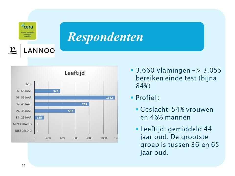 11 Respondenten  3.660 Vlamingen -> 3.055 bereiken einde test (bijna 84%)  Profiel :  Geslacht: 54% vrouwen en 46% mannen  Leeftijd: gemiddeld 44 jaar oud.