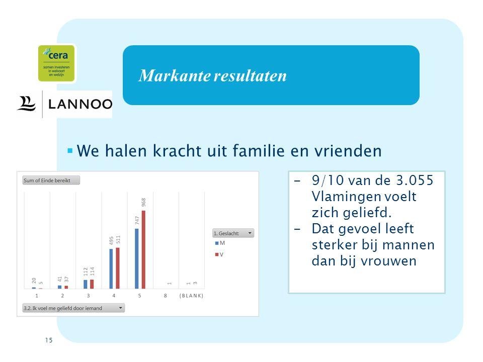 15 Markante resultaten  We halen kracht uit familie en vrienden -9/10 van de 3.055 Vlamingen voelt zich geliefd.