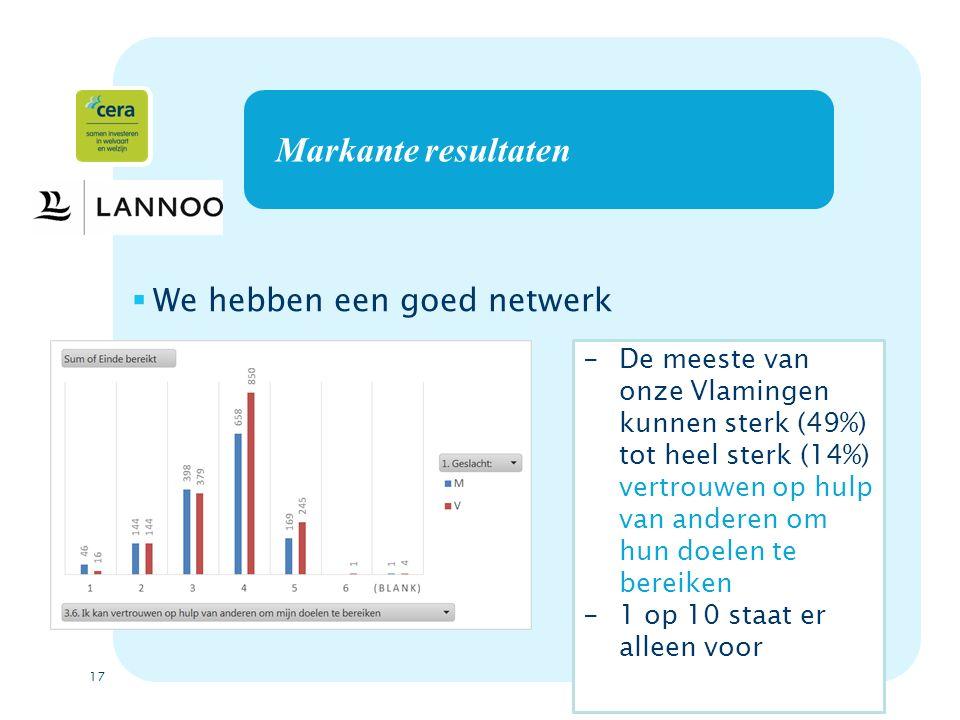 17 Markante resultaten  We hebben een goed netwerk -De meeste van onze Vlamingen kunnen sterk (49%) tot heel sterk (14%) vertrouwen op hulp van anderen om hun doelen te bereiken -1 op 10 staat er alleen voor