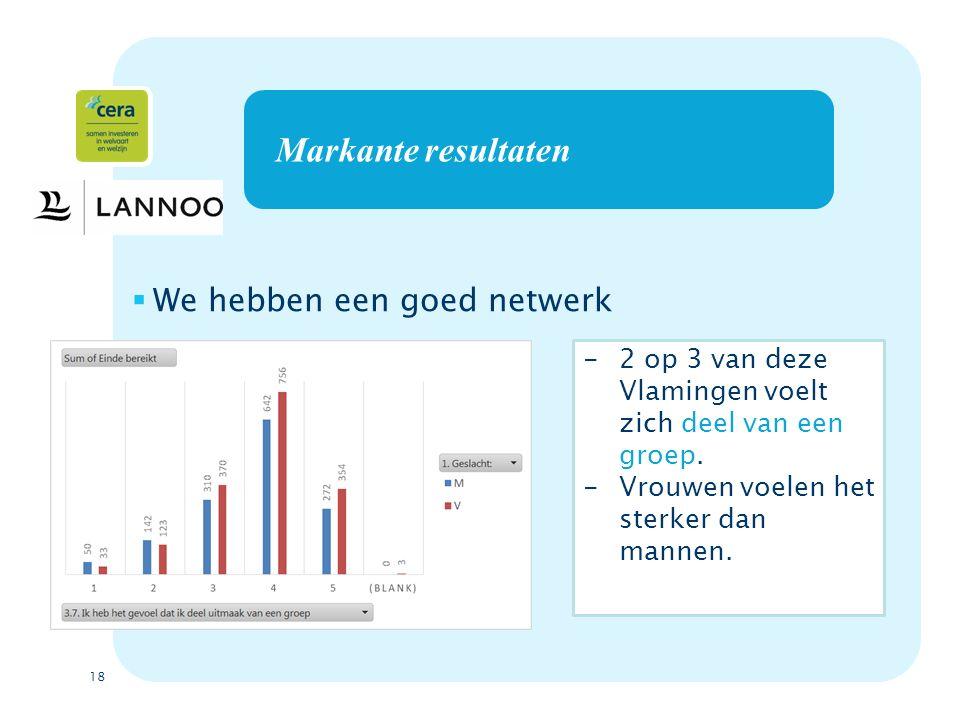 18 Markante resultaten  We hebben een goed netwerk -2 op 3 van deze Vlamingen voelt zich deel van een groep.