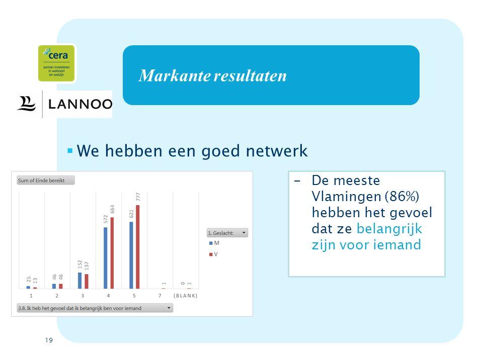 19 Markante resultaten  We hebben een goed netwerk -De meeste Vlamingen (86%) hebben het gevoel dat ze belangrijk zijn voor iemand