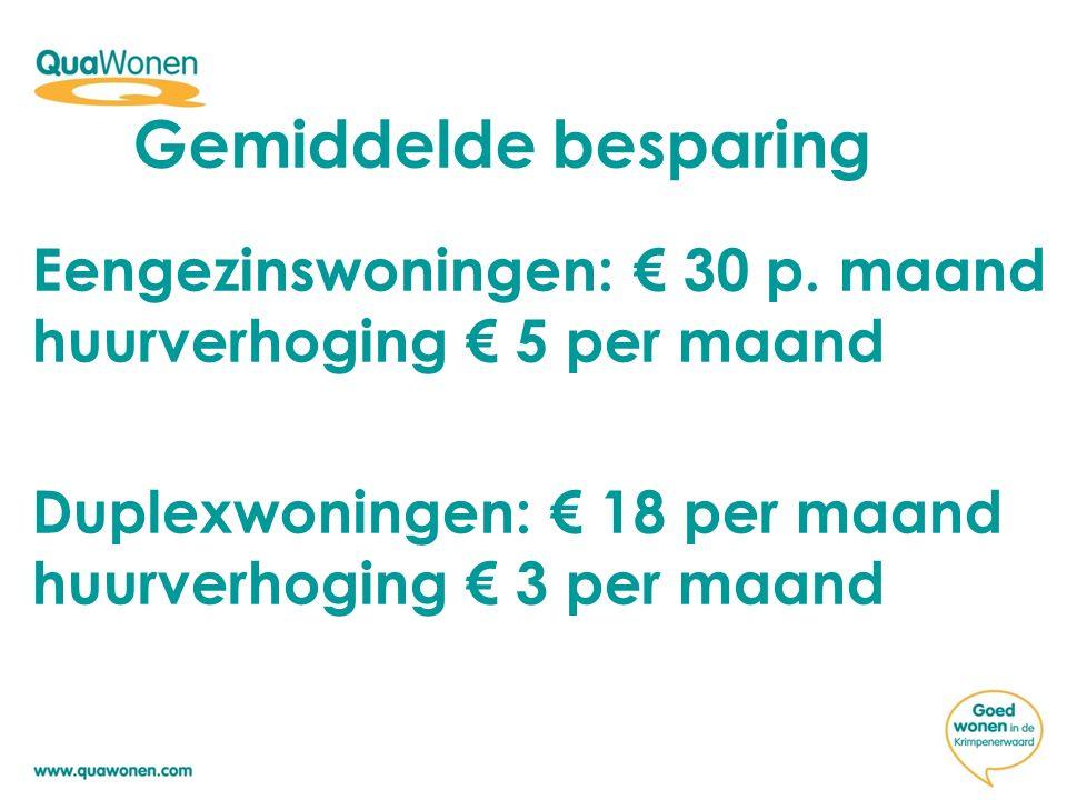 Eengezinswoningen: € 30 p. maand huurverhoging € 5 per maand Duplexwoningen: € 18 per maand huurverhoging € 3 per maand Gemiddelde besparing