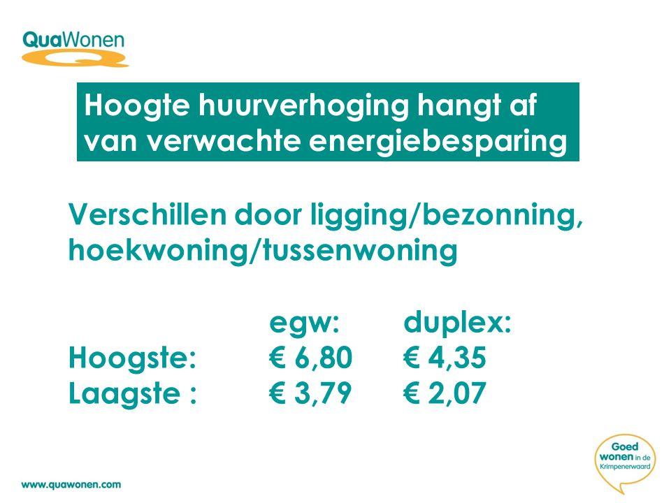 Hoogte huurverhoging hangt af van verwachte energiebesparing Verschillen door ligging/bezonning, hoekwoning/tussenwoning egw:duplex: Hoogste: € 6,80€