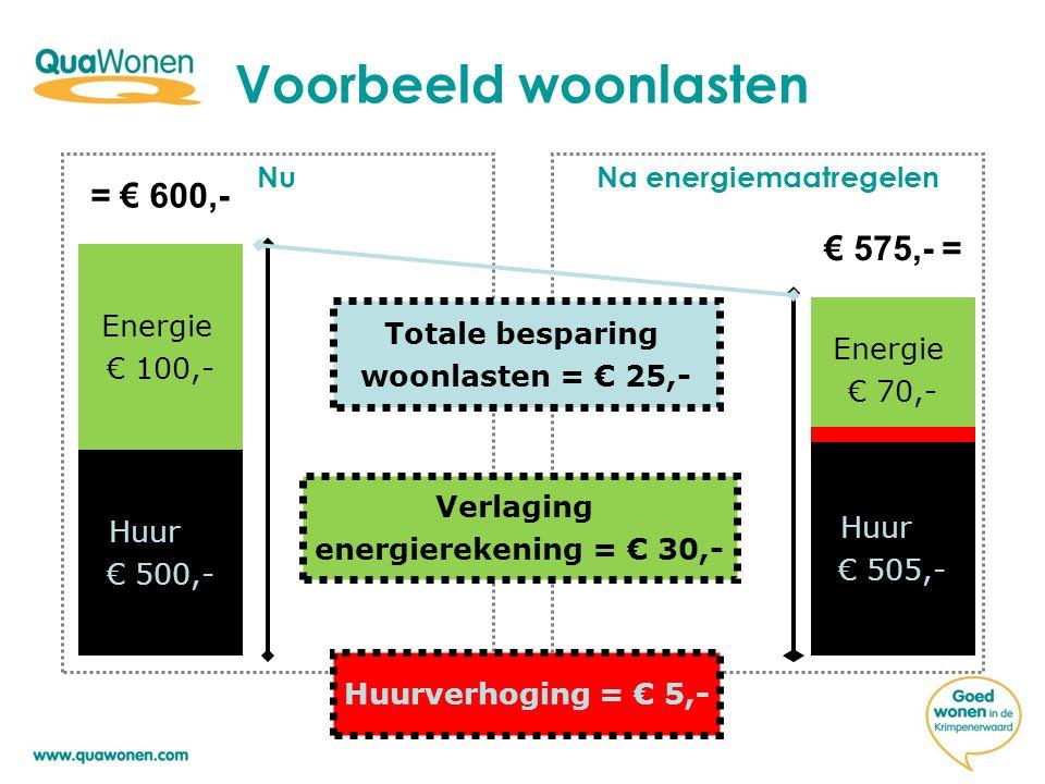 Voorbeeld woonlasten NuNa energiemaatregelen Huur € 500,- Energie € 100,- Energie € 70,- Huur € 505,- = € 600,- € 575,- = Totale besparing woonlasten