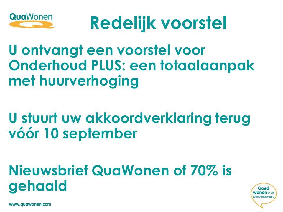 U ontvangt een voorstel voor Onderhoud PLUS: een totaalaanpak met huurverhoging U stuurt uw akkoordverklaring terug vóór 10 september Nieuwsbrief QuaW