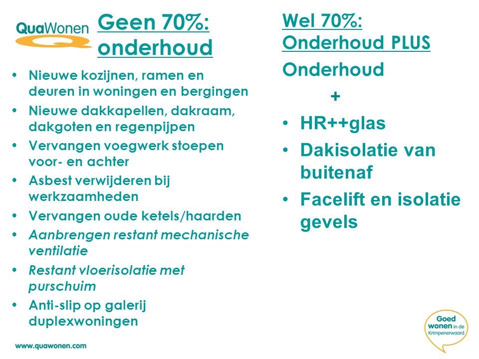 Wel 70%: Onderhoud PLUS Onderhoud + HR++glas Dakisolatie van buitenaf Facelift en isolatie gevels Nieuwe kozijnen, ramen en deuren in woningen en berg