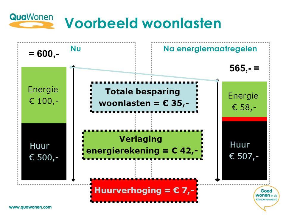 Voorbeeld woonlasten NuNa energiemaatregelen Huur € 500,- Energie € 100,- Energie € 58,- Huur € 507,- = 600,- 565,- = Totale besparing woonlasten = €