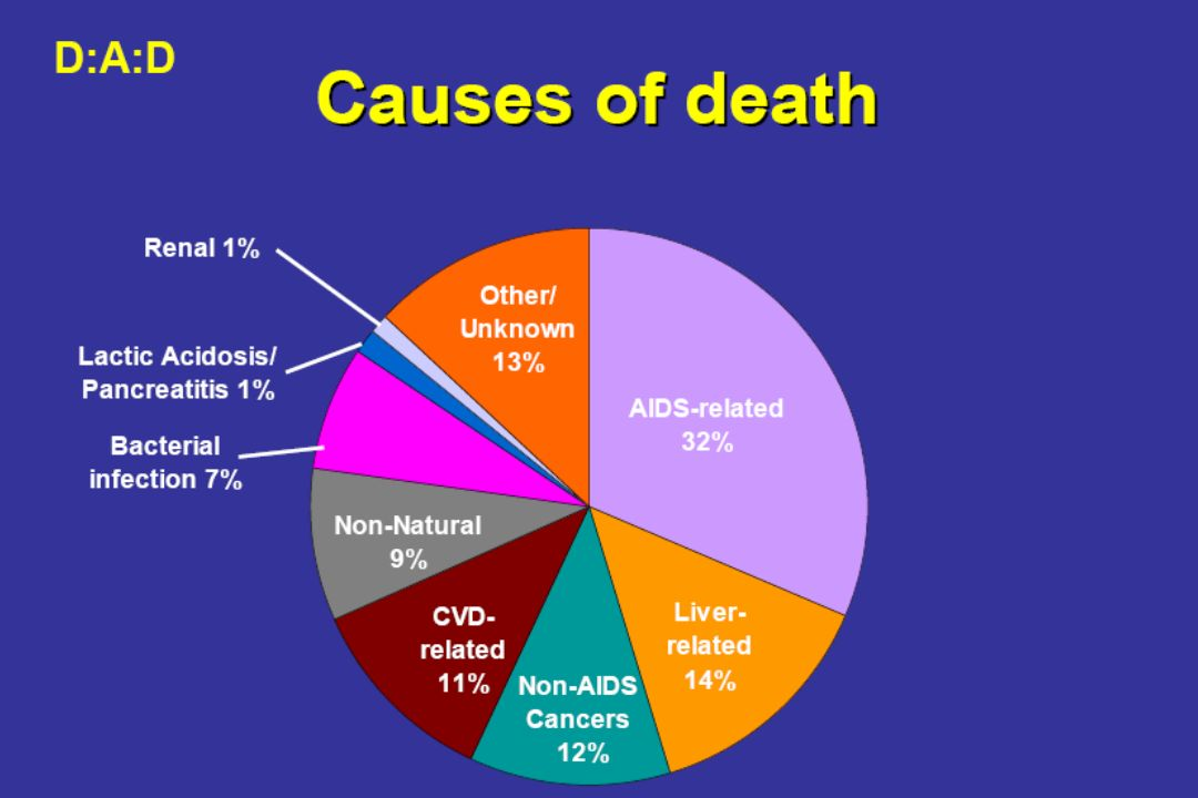 Risico op afwijkende bloedvetten 7,483 patienten *aangepast voor geslacht, lftd, BMI, roken, eerder hart en vaatziekten, familie hart en vaatziekten, lipodystrophy, CD4, HIV-RNA, eerdere AIDS diagnose Triglyceriden Totaal chol LDL-chol HDL-chol Van Leth et al.