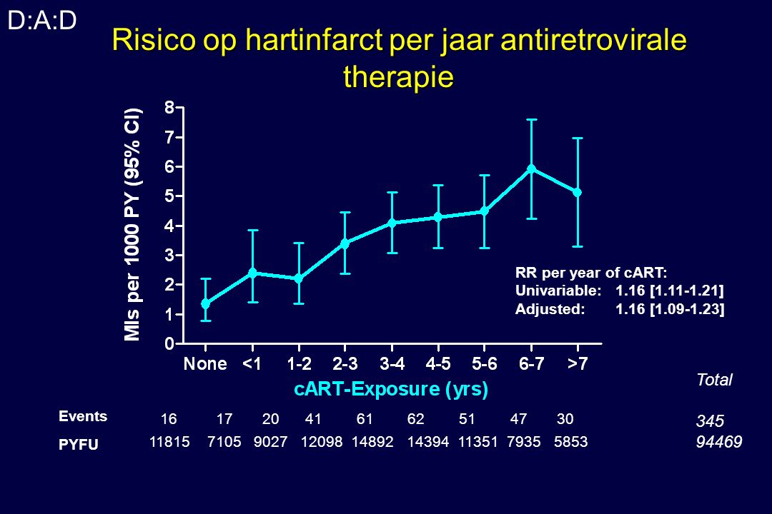 D:A:D Risico op hartinfarct per jaar antiretrovirale therapie Events PYFU 16 17 20 41 61 62 51 47 30 11815 7105 9027 12098 14892 14394 11351 7935 5853 Total 345 94469 RR per year of cART: Univariable: 1.16 [1.11-1.21] Adjusted: 1.16 [1.09-1.23]