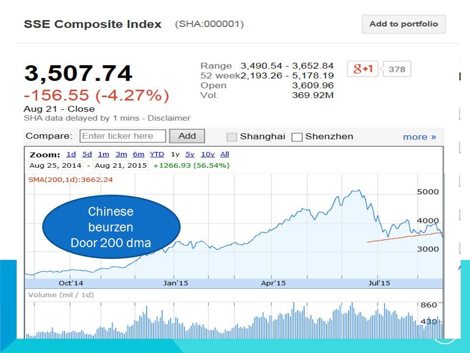 19 Chinese beurzen Door 200 dma