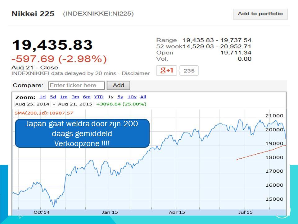 20/09/2015 20 Japan gaat weldra door zijn 200 daags gemiddeld Verkoopzone !!!!