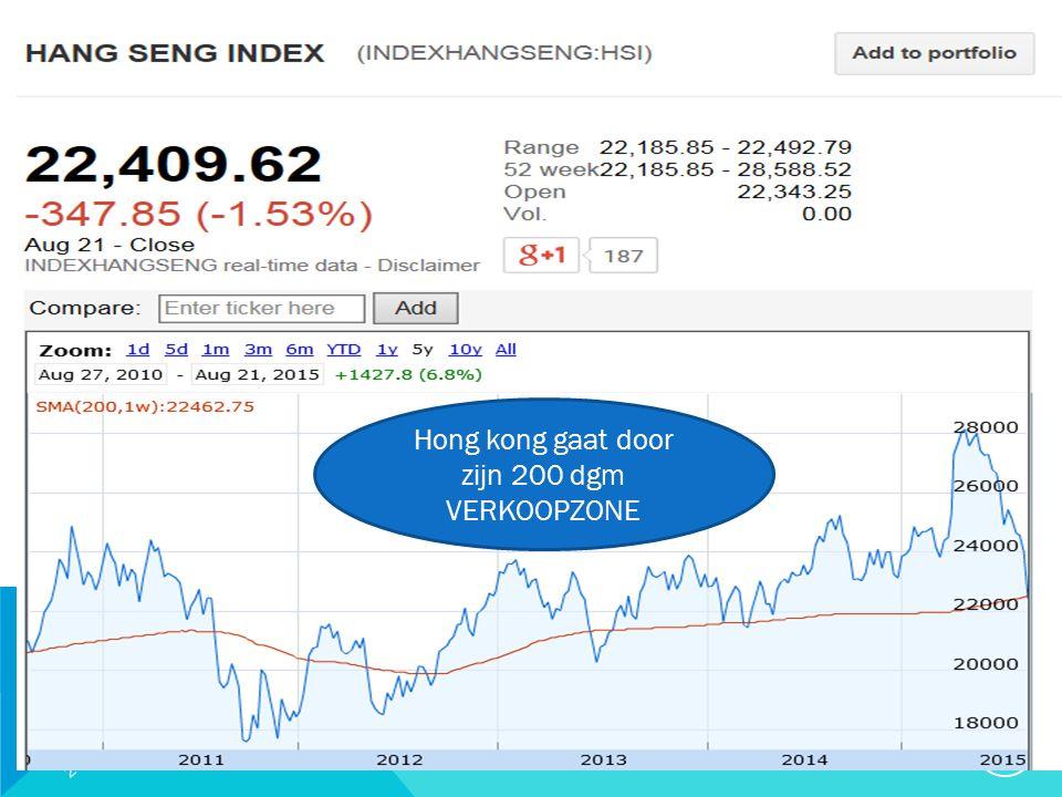 20/09/2015 21 Hong kong gaat door zijn 200 dgm VERKOOPZONE
