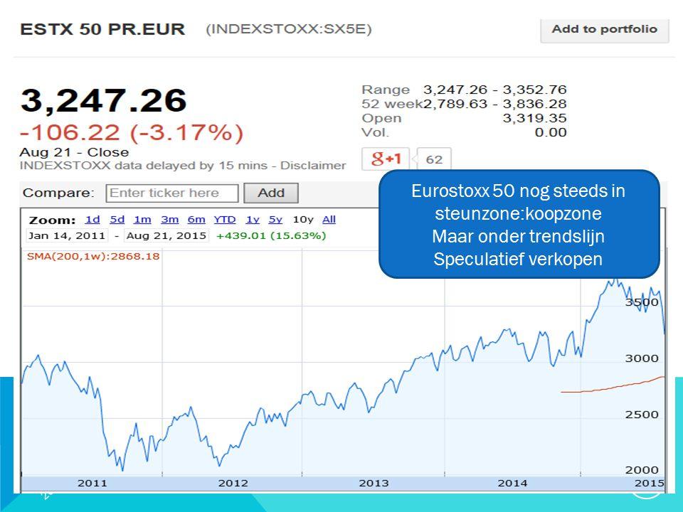 20/09/2015 23 Eurostoxx 50 nog steeds in steunzone:koopzone Maar onder trendslijn Speculatief verkopen