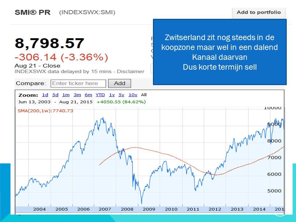 20/09/2015 26 Zwitserland zit nog steeds in de koopzone maar wel in een dalend Kanaal daarvan Dus korte termijn sell