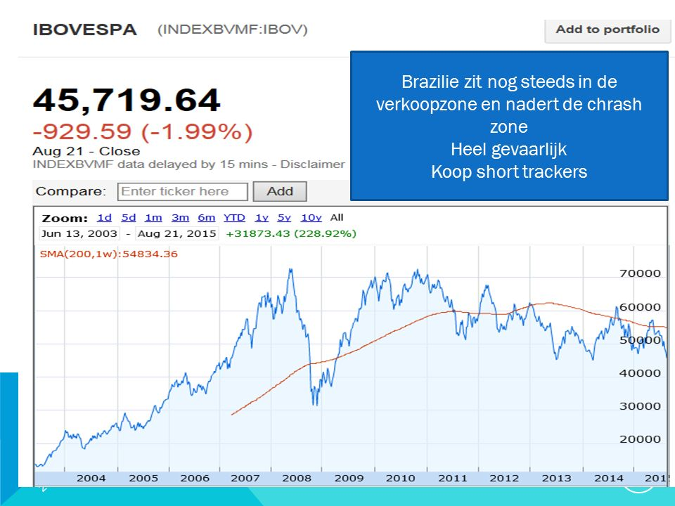 20/09/2015 27 Brazilie zit nog steeds in de verkoopzone en nadert de chrash zone Heel gevaarlijk Koop short trackers