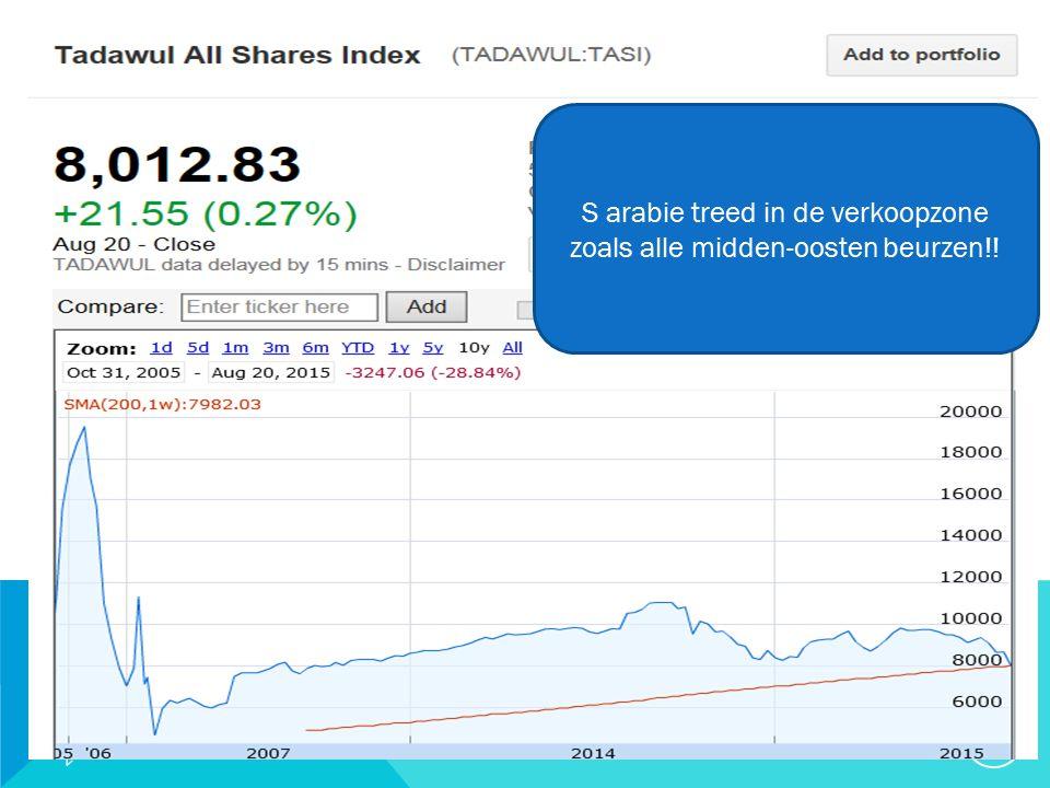 20/09/2015 29 S arabie treed in de verkoopzone zoals alle midden-oosten beurzen!!