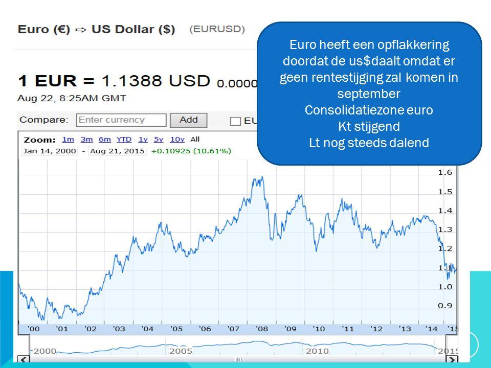 20/09/2015 30 Euro heeft een opflakkering doordat de us$daalt omdat er geen rentestijging zal komen in september Consolidatiezone euro Kt stijgend Lt nog steeds dalend