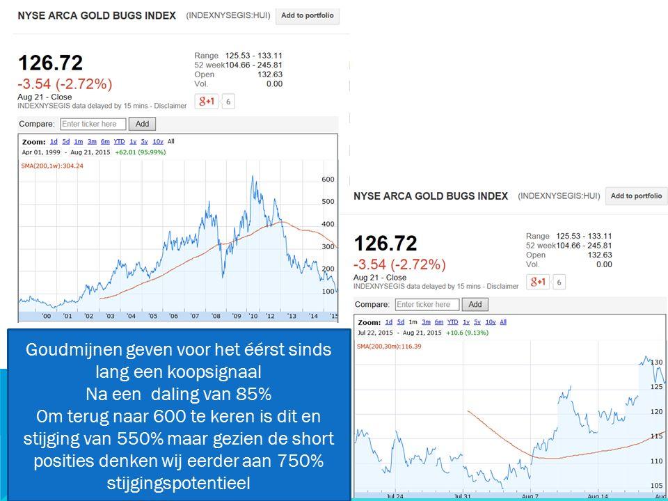 20/09/2015 33 Goudmijnen geven voor het éérst sinds lang een koopsignaal Na een daling van 85% Om terug naar 600 te keren is dit en stijging van 550% maar gezien de short posities denken wij eerder aan 750% stijgingspotentieel