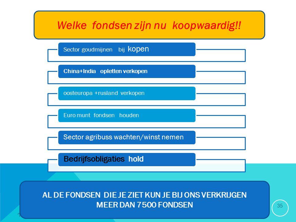 20/09/2015 35 Welke fondsen zijn nu koopwaardig!.