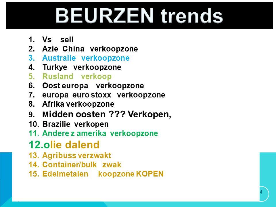 20/09/2015 4 1.Vs sell 2.Azie China verkoopzone 3.Australie verkoopzone 4.Turkye verkoopzone 5.Rusland verkoop 6.Oost europa verkoopzone 7.europa euro