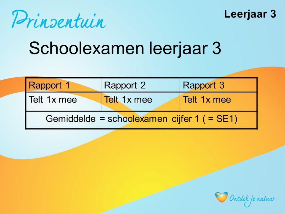 Schoolexamen leerjaar 3 Rapport 1Rapport 2Rapport 3 Telt 1x mee Gemiddelde = schoolexamen cijfer 1 ( = SE1) Leerjaar 3