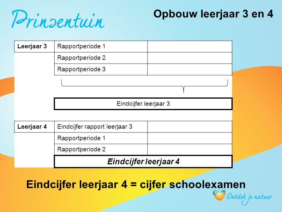 Alle schoolexamens SE 1SE 2SE 3 Leerjaar 3 Periode 1 t/m 3 Leerjaar 4 Periode 1 Leerjaar 4 Periode 2 Telt 1x mee Gemiddelde = schoolexamen eindcijfer (SE) Leerjaar 4
