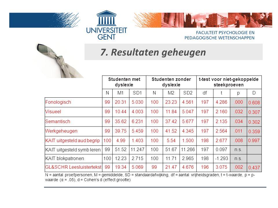 7. Resultaten aandacht en concentratie (CDT) Studenten met dyslexie Studenten zonder dyslexie t-test voor niet-gekoppelde steekproeven NM1SD1NM2SD2dft