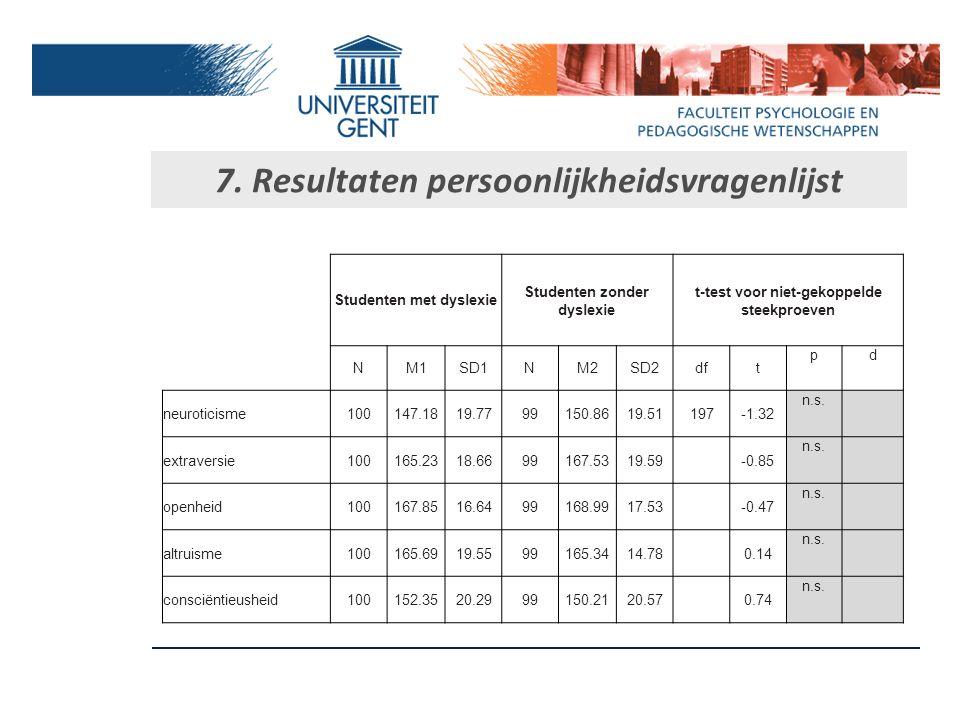 7. Resultaten geheugen Studenten met dyslexie Studenten zonder dyslexie t-test voor niet-gekoppelde steekproeven NM1SD1NM2SD2dftpD Fonologisch9920.315