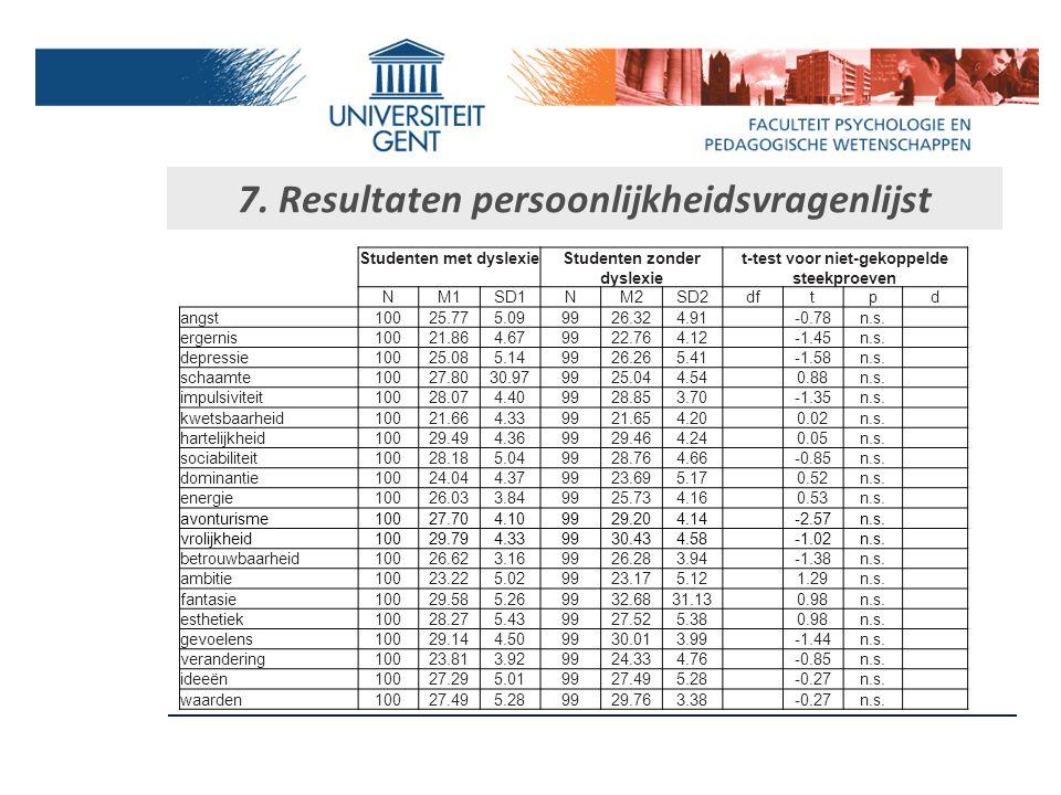 7. Resultaten persoonlijkheidsvragenlijst Studenten met dyslexie Studenten zonder dyslexie t-test voor niet-gekoppelde steekproeven NM1SD1NM2SD2dft pd