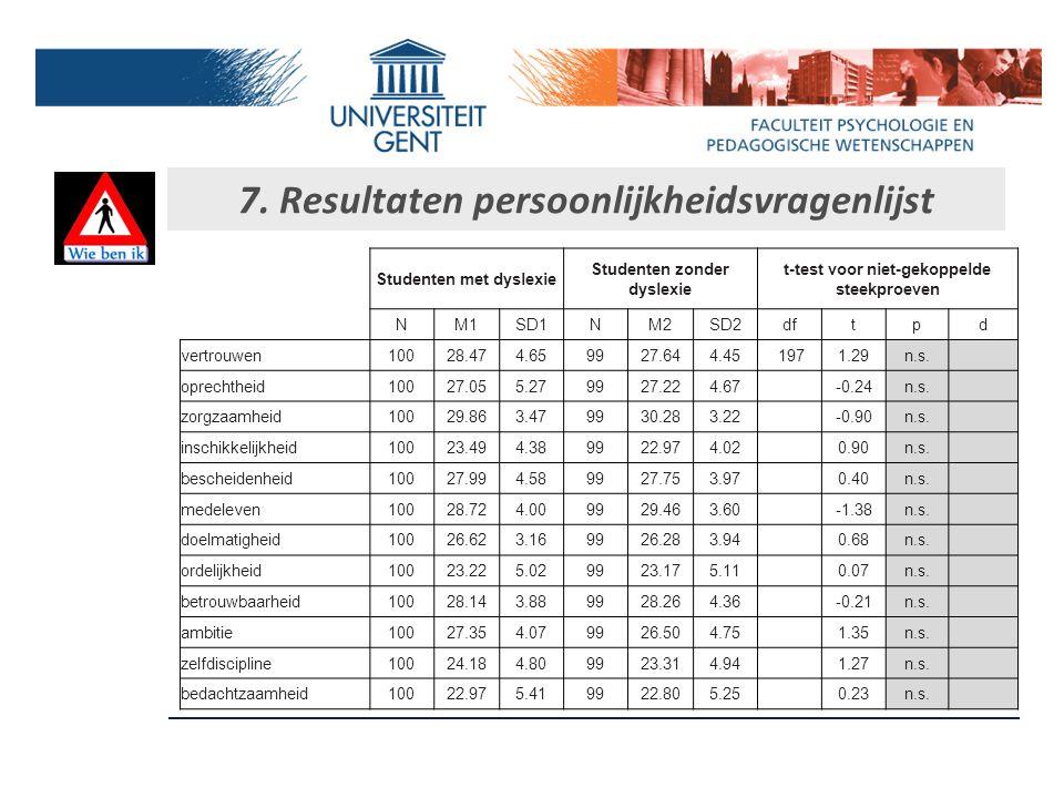 7. Resultaten persoonlijkheidsvragenlijst Studenten met dyslexieStudenten zonder dyslexie t-test voor niet-gekoppelde steekproeven NM1SD1NM2SD2dftpd a