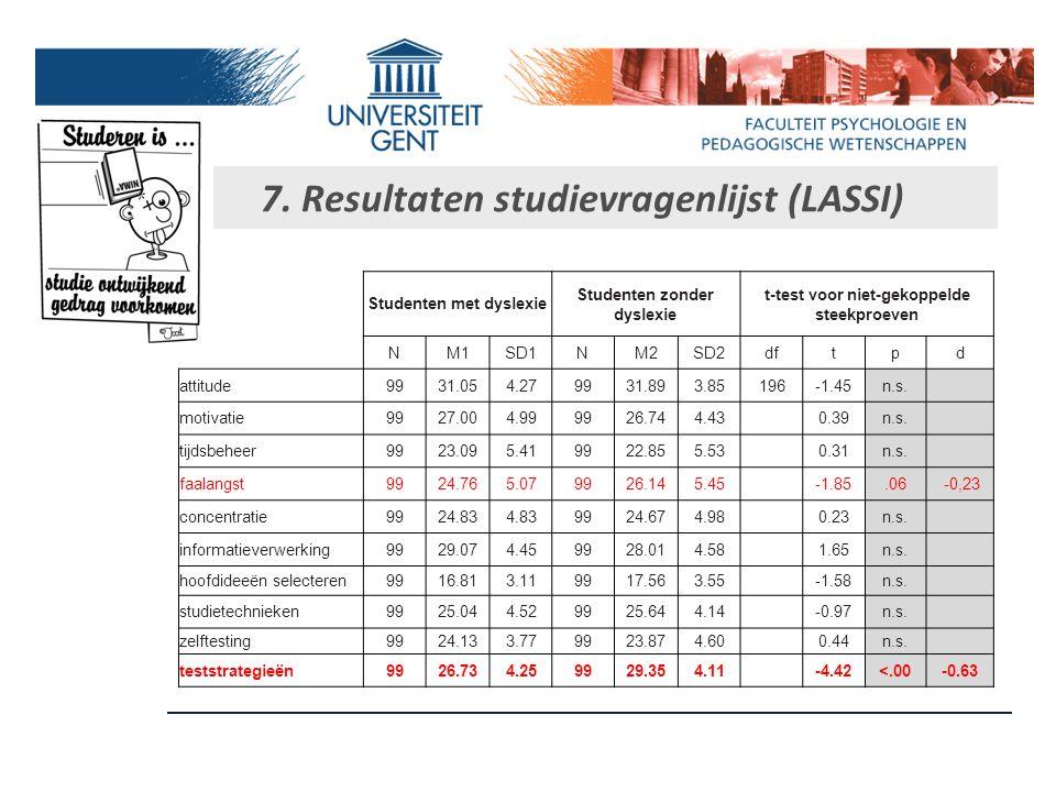 7. Resultaten persoonlijkheidsvragenlijst Studenten met dyslexie Studenten zonder dyslexie t-test voor niet-gekoppelde steekproeven NM1SD1NM2SD2dftpd