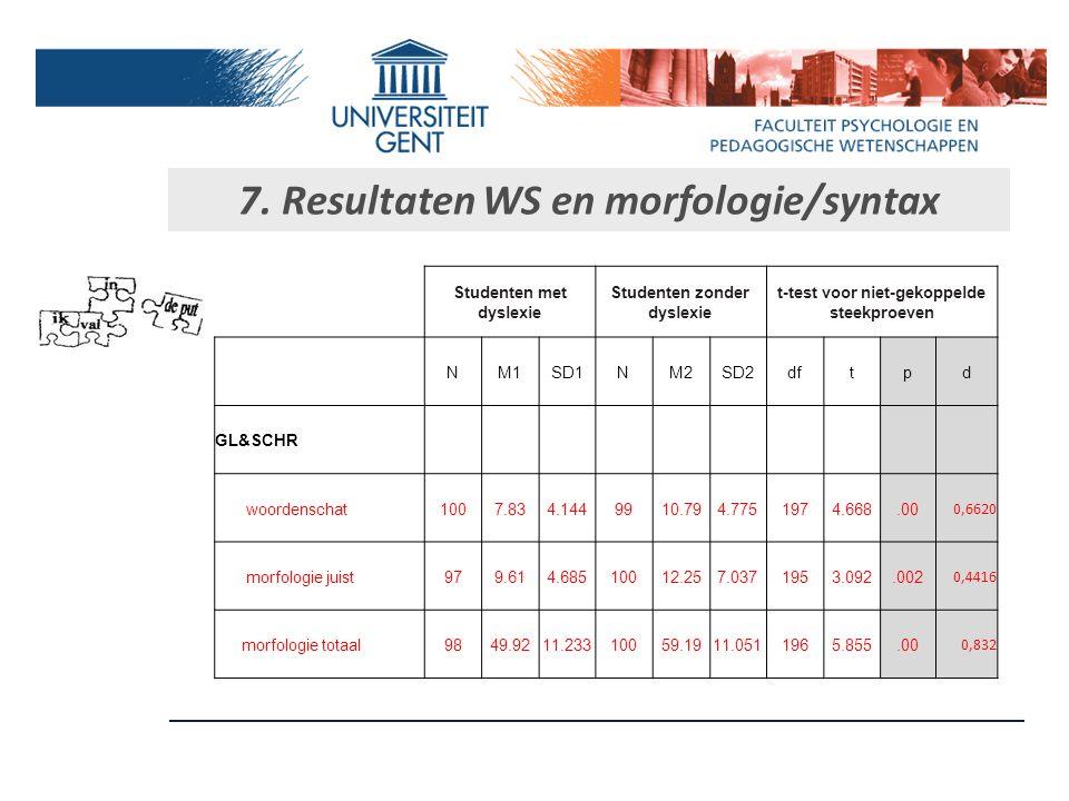 7. Resultaten fonologie Studenten met dyslexie Studenten zonder dyslexie t-test voor niet-gekoppelde steekproeven NM1SD1NM2SD2dftpd GL&SCHR spoonerism