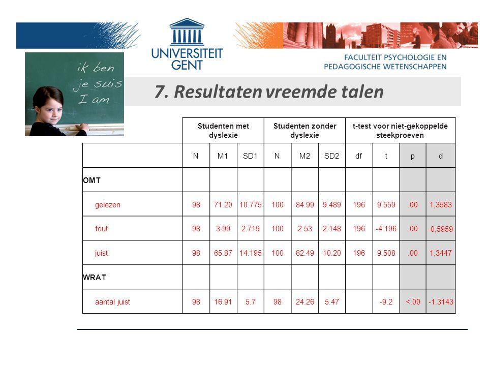 7. Resultaten hoofdrekenen Studenten met dyslexie Studenten zonder dyslexie t-test voor niet-gekoppelde steekproeven NM1SD1NM2SD2dftpd Totaal100121.24