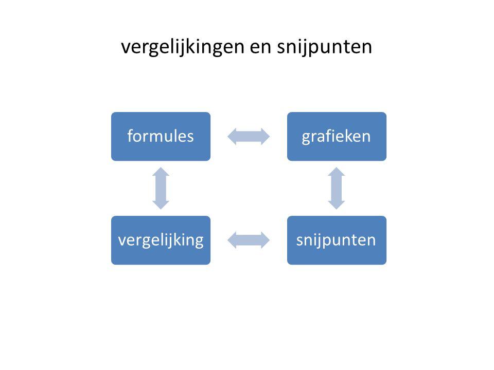 vergelijkingen en snijpunten formulesgrafiekensnijpuntenvergelijking