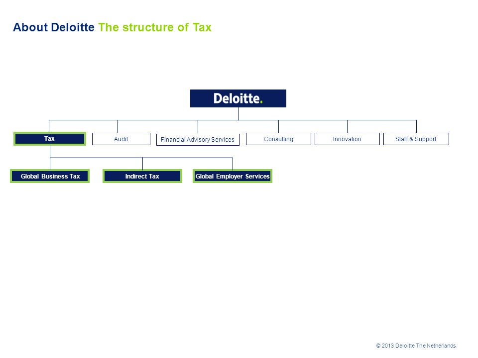 © 2013 Deloitte The Netherlands About Deloitte The structure of Tax Audit ConsultingStaff & Support Indirect Tax Tax Financial Advisory Services Global Business Tax Innovation Global Employer Services