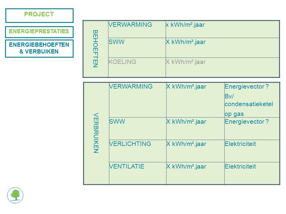 PROJECT BEHOEFTEN VERWARMINGx kWh/m².jaar SWWX kWh/m².jaar KOELINGX kWh/m².jaar VERBRUIKEN VERWARMINGX kWh/m².jaarEnergievector .
